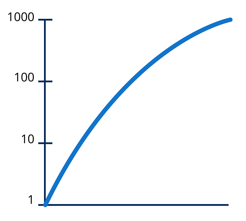 Graphic of sample logarithmic graph